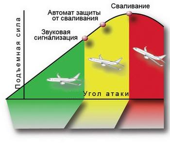 изделия Сергиевом угол набора высоты ту-154 создать