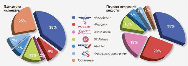 Рис. 2. Чистый прирост провозной емкости и выполненные пассажиро-километры в 2016 году по отдельным авиаперевозчикам
