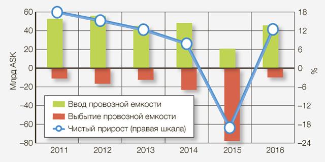 Рис. 1. Поступление/выбытие и чистый прирост провозной емкости российских авиакомпаний в 2011–2016 годах