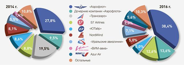 Рис. 3. Рыночные доли крупнейших авиакомпаний по RPK в 2014 и 2016 году