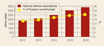 Russia's defense expenditures