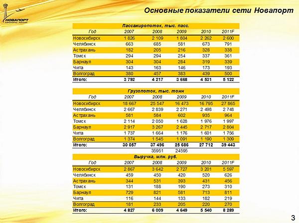 Основные показатели сети Новапорт