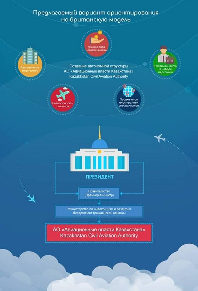 При успешном переходе на такую модель, уровень безопасности полетов в Казахстане должен увеличиться до 80% :: Комитет гражданской авиации Казахстана