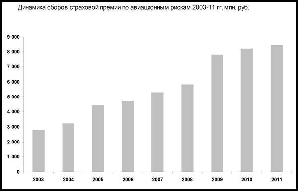 Динамика сборов страховой премии по авиационным рискам 2003-2011