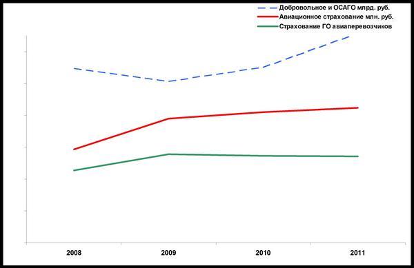 Динамика авиационных рисков по сравнению с другими видами страхования