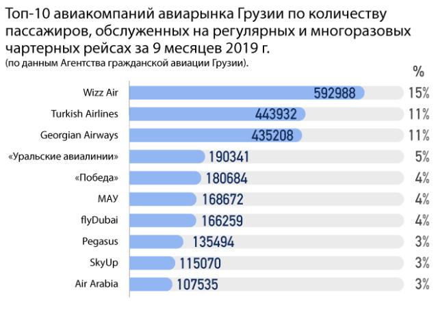 Статистика по рынку авиаперевозок Грузии
