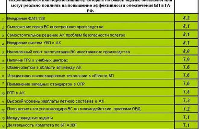 Комментарий Комитета АЭВТ по безопасности полетов к SWOT-анализу 2011 года