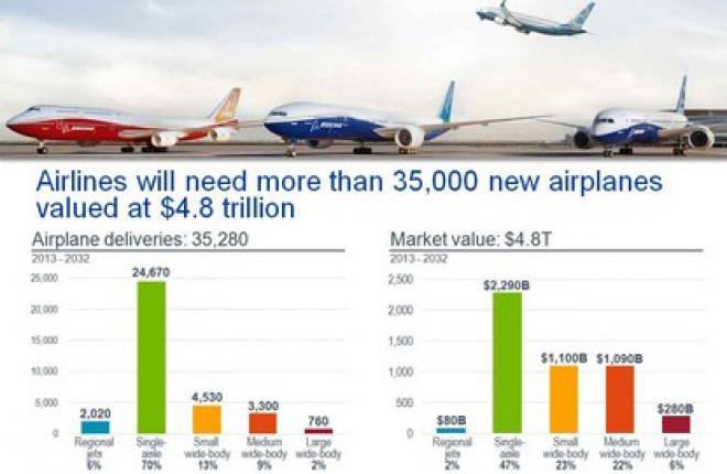 В ближайшие 20 лет авиакомпаниям мира потребуется 35 тысяч новых самолетов