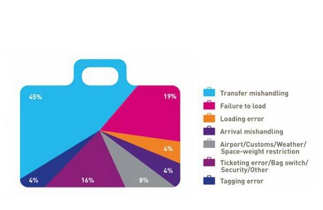 Количество неправильно обработанного багажа в мире сократилось на 10,5%