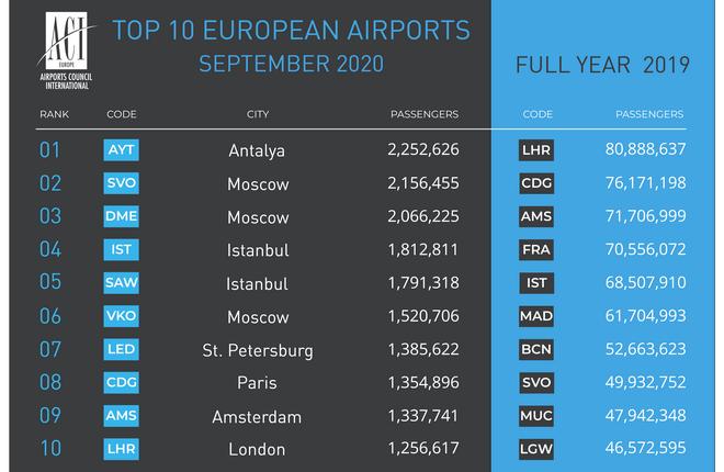 Крупнейшие аэропорты России – в европейской десятке по пассажиропотоку