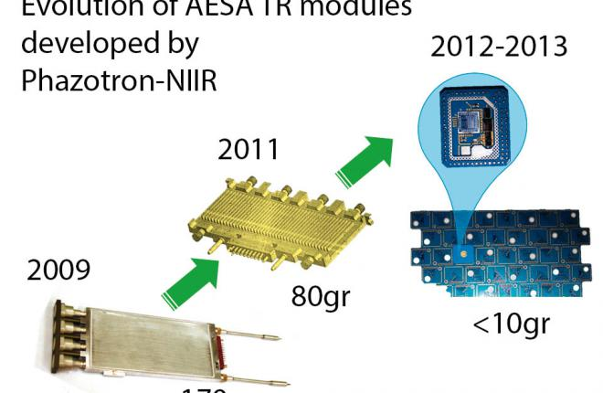 Evolution of AESA TR modules developed by Phazotron-NIIR