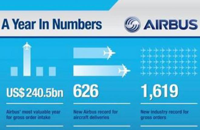 Airbus обогнал Boeing по количеству заказов на новые самолеты