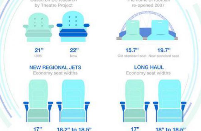 Airbus призывает сделать дальнемагистральные перелеты комфортными