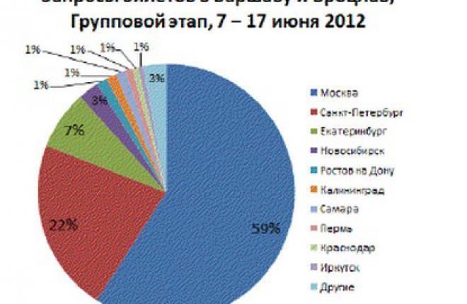 Количество запросов на рейсы из России в города проведения чемпионата Европы по