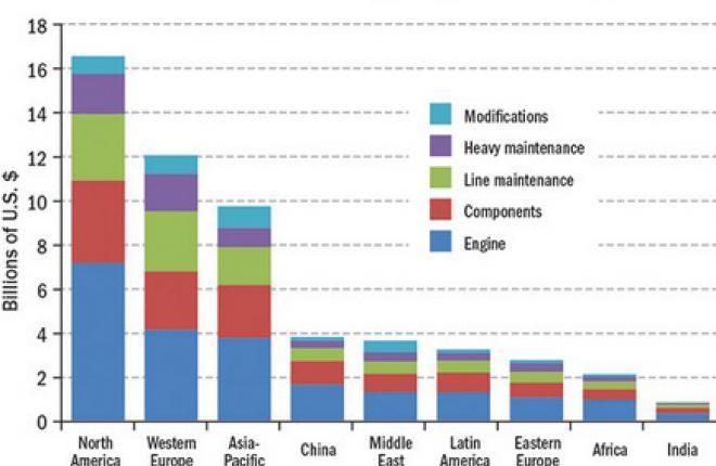 Объем мирового рынка ТОиР может достичь 65 млрд долл. к 2019 г.