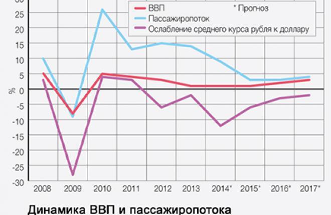 Соотношение между ростом перевозок и динамикой ВВП не случайно.
