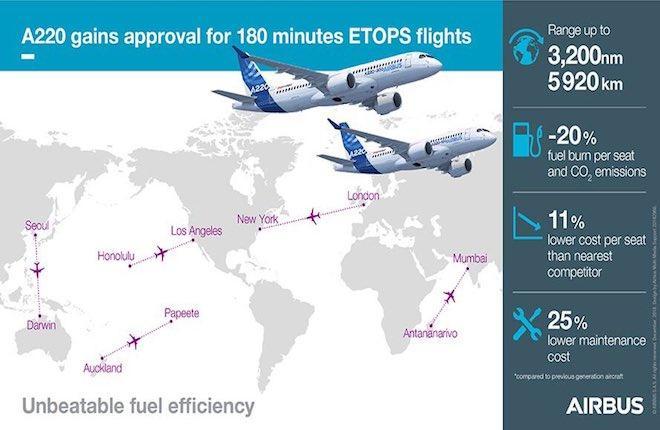 Новые возможности самолета Airbus A220 благодаря прохождению сертификации ETOPS 180