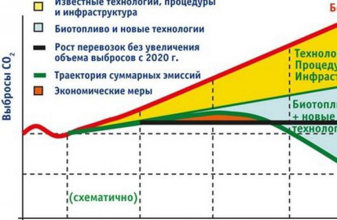 Об эффективности включения авиации в EU ETS