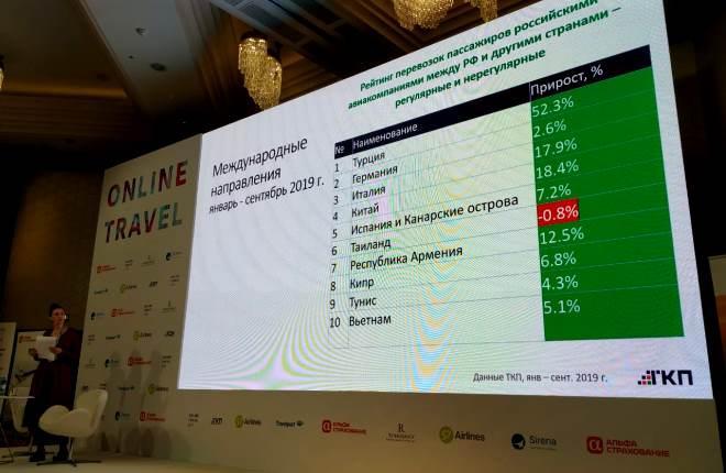 Конференция Online Travel
