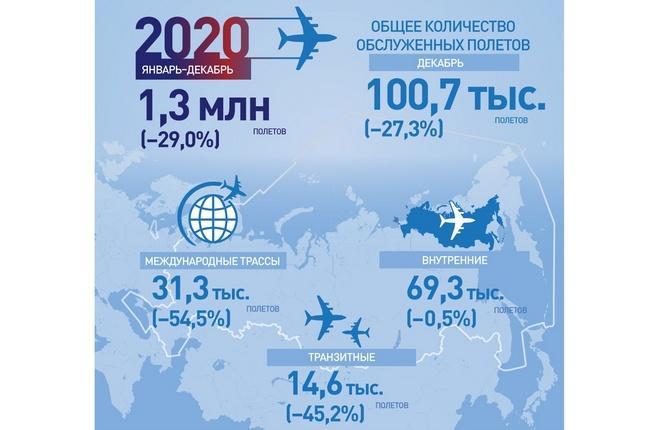 Интенсивность использования воздушного пространства РФ в 2020 году
