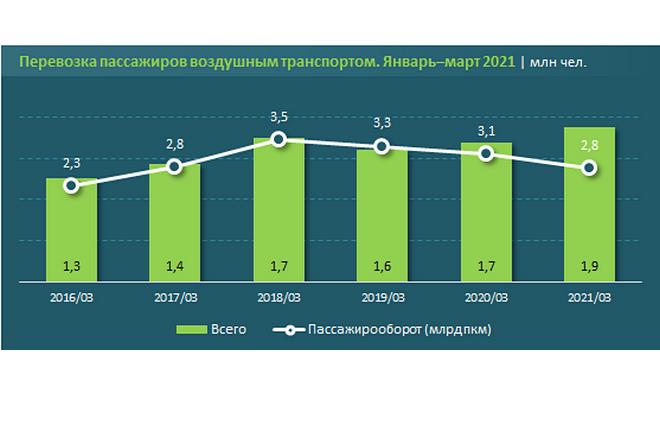 перевозки авиапассажиров Казахстан январь-март 2021 г. :: АСПИР РК / EnergyProm