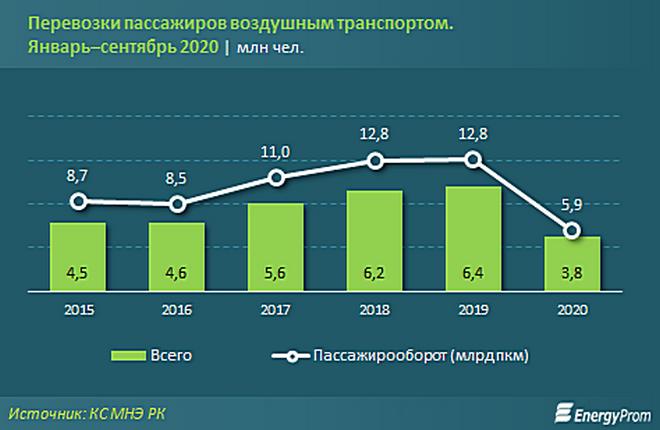 данные Комитета по статистике Министерства национальной экономики Республики Казахстан (КС МНЭ РК)