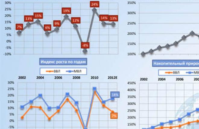 Международный рынок авиаперевозок в России растет гораздо быстрее внутреннего