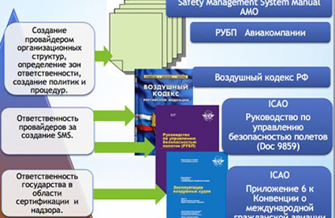 Разработка и внедрение системы управления безопасностью полетов в организации по