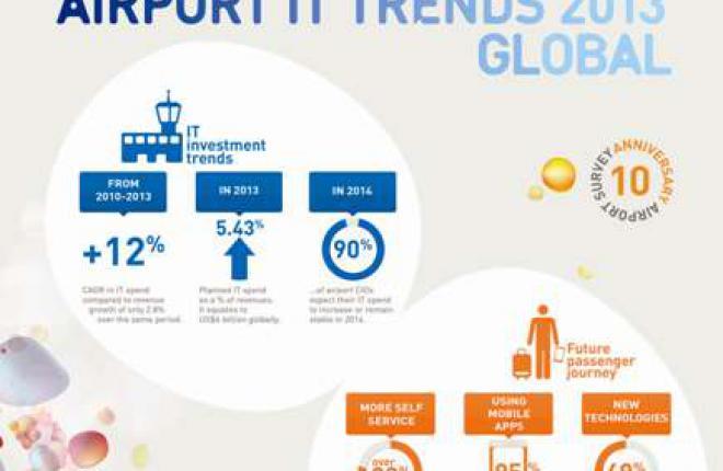 SITA: Инвестиции аэропортов мира в IT-технологии по итогам 2013 г. приблизятся к