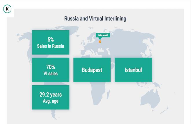 Средний возраст российских клиентов kiwi.com составляет 29,2 года