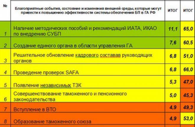 Комментарий Комитета АЭВТ по безопасности полетов к SWОТ – анализу 2012 года