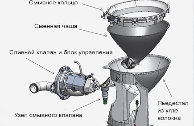 схема компонентов «Революционного туалета» от Zodiac Water and Waste Aero Systems