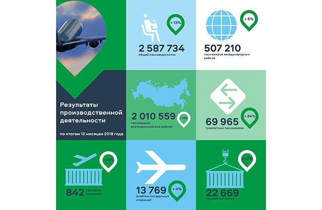 Итоги работы международного аэропорта Красноярск за 2018 год